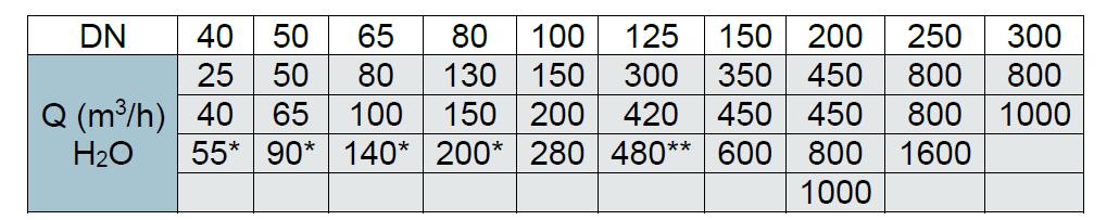 Diagrama debitmetre incendiu
